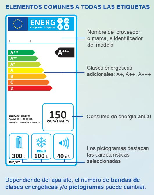 elementos comunes de la etiqueta energética
